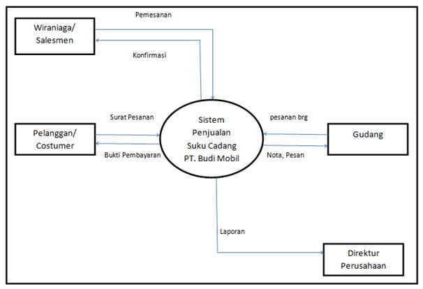 Tugas kasus analisi perancangan sistem tiara korompot diagram zero 0 ccuart Choice Image